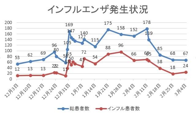 1712 グラフ