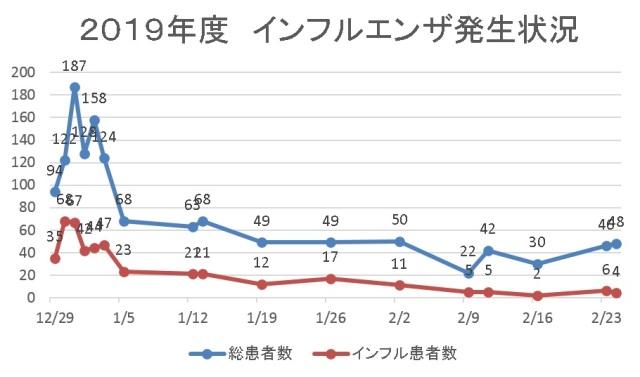 2001 グラフ